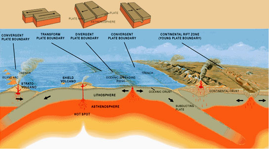 what 2 plates meet at the san andreas fault is an example