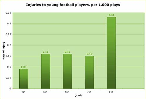 Deaths In Football Statistics - image 4