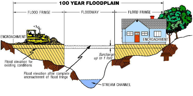 What's a 100-year flood? Do they really occur only once in 100 years?