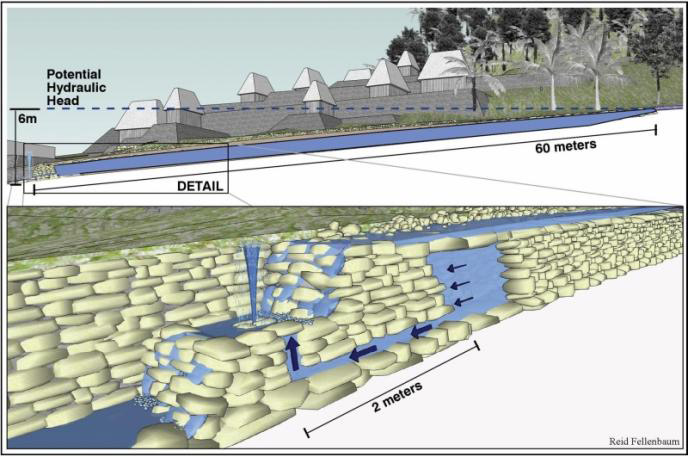 Illustration of aqueduct shows water running through and over the stone structure, creating a 6-meter hydraulic head