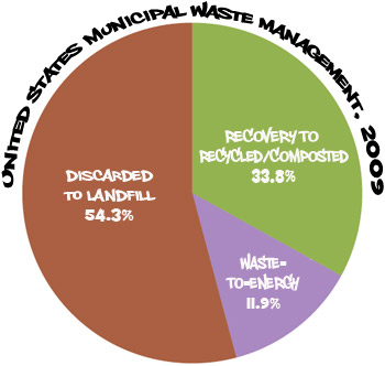 Landfill is 54.3 percent , waste-to-energy  is 11.9 percent, recycled and composted is 33.8 percent.