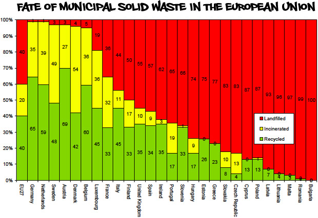 Germany diverts the most trash from landfills through burning and recycling, Bulgaria the least