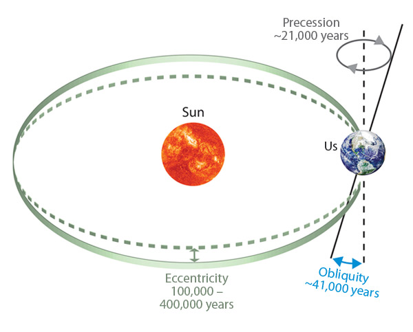 Sun in center, earth orbits on ellipse; diagram shows above variations