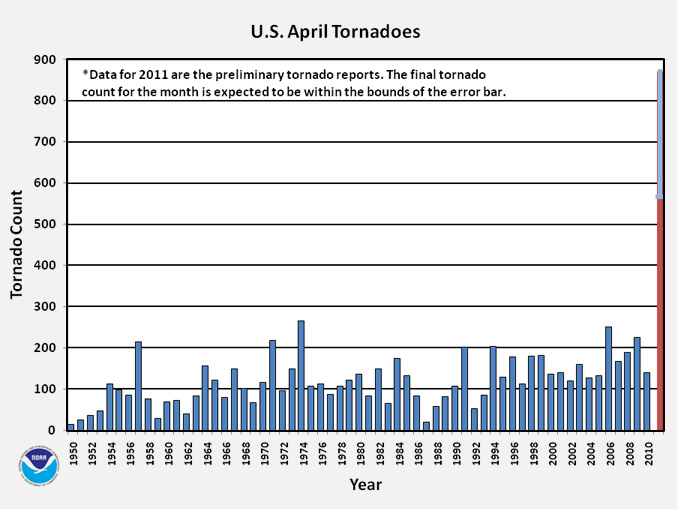 Bar graph of April 1950 to 2011, 2011 has highest tornado count at about 875