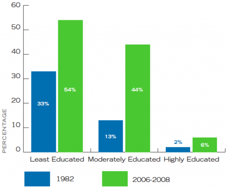 Less educated at 33% in 1982 and 54% in 2008; moderately educated at 13% in 1982 and 44% in 2008; highly educated at 2% in 1982 and 6% in 2008