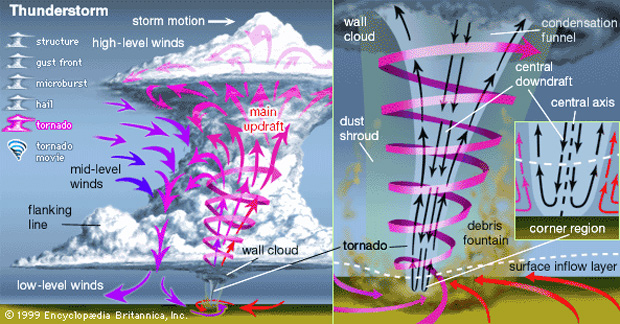 Illustration of large cloud; arrows show air flows converging into a twisting funnel