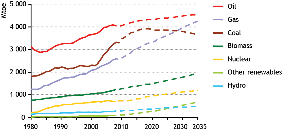 Line graph shows 2035 projections by energy source. Natural gas line starts at 1200 Mtoe in 1980 and rises to 4200 Mtoe in 2035