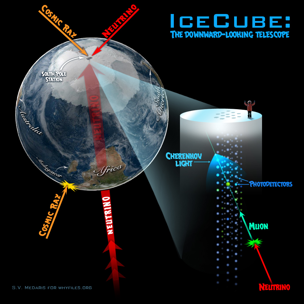 Globe highlights Antarctica with neutrinos hitting Earth, and zooms in on South Pole station telescope.