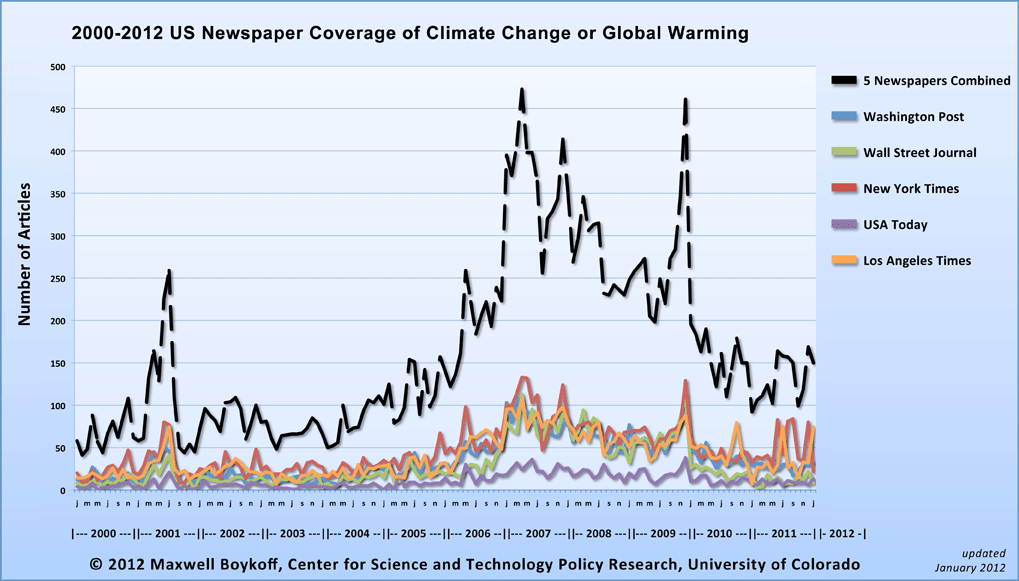 Line graph of newspaper coverage of global warming from 2000 to 2012; coverage rises to a peak in 2006 and declines to present.