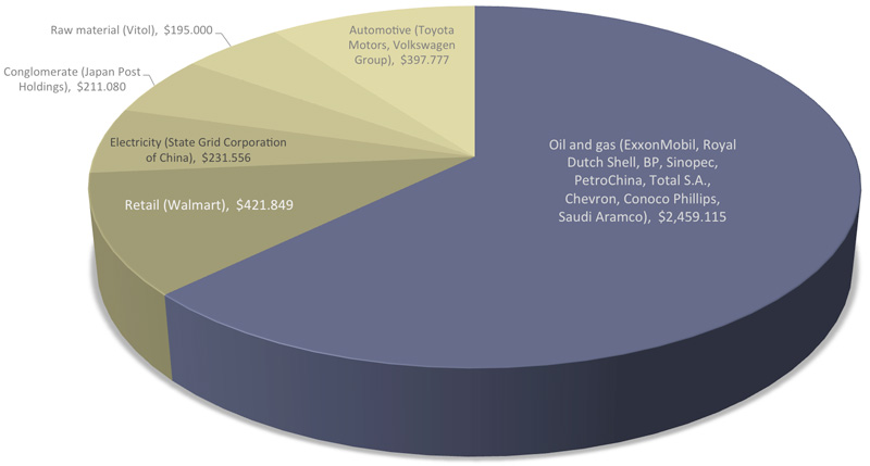 Pie chart of gross revenue for world's largest companies