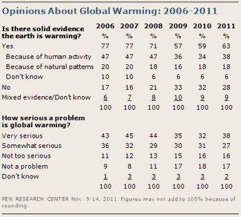 Table of opinions about global warming evidence and severity from 2006 to 2011.