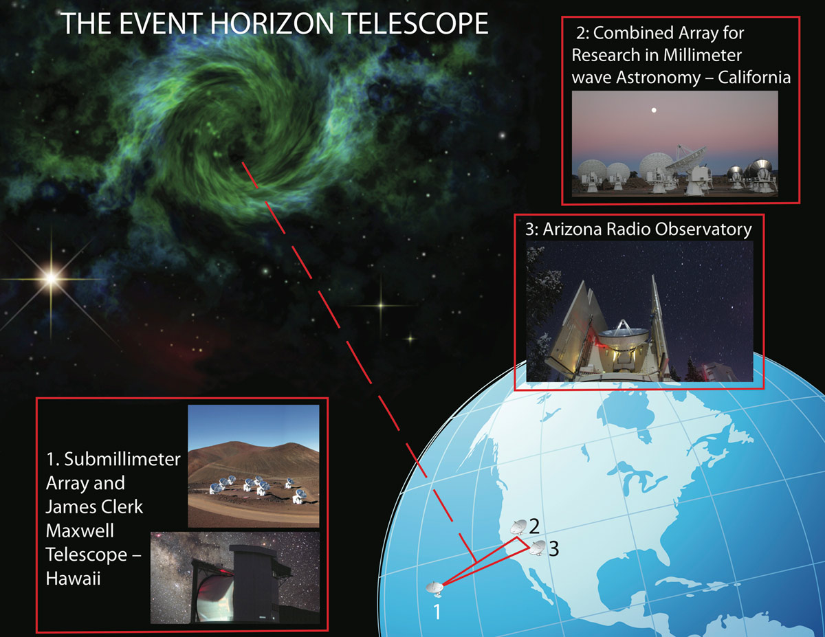 Three locations shown for the radio telescopes used to monitor M87's black hole horizon, layered on top of earth diagram with galaxy in far off background.