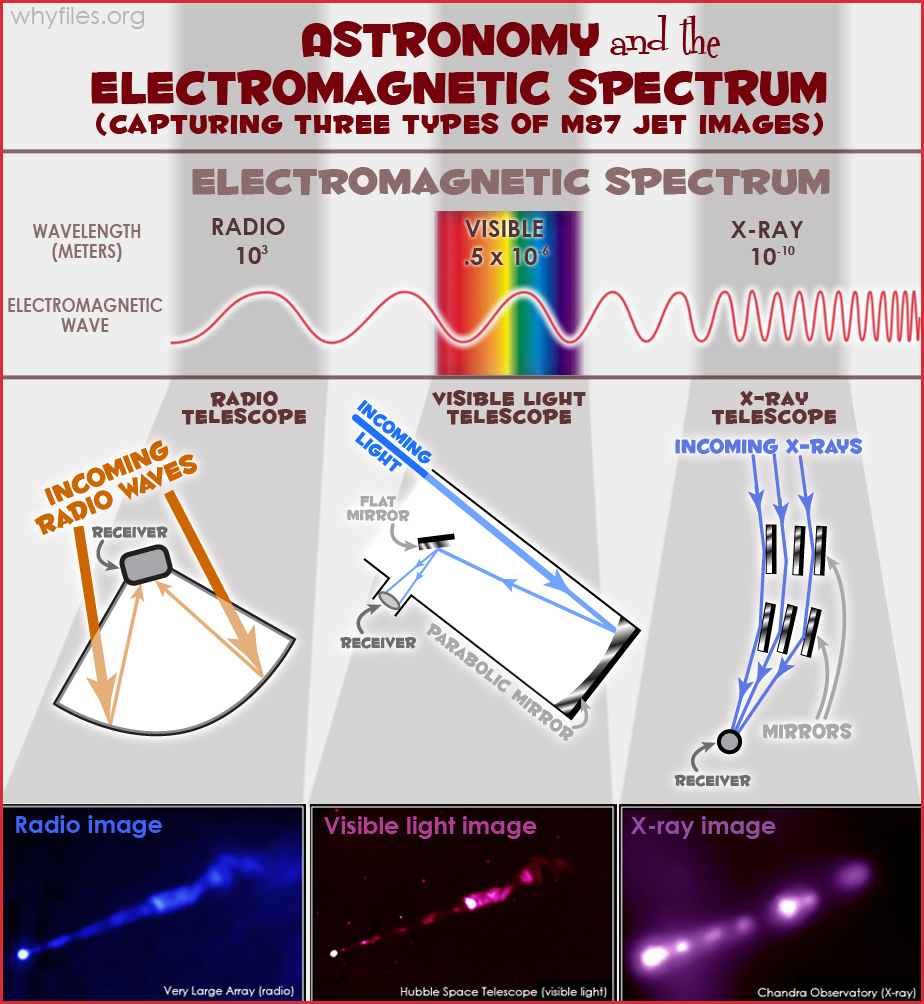 Diagram showing the three types of technology needed to capture images from different parts of the electromagnetic spectrum: radio, visible, and x-ray waves