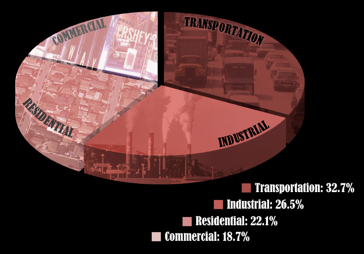 Pie chart: transport is largest, followed by industrial, residential and commercial uses.