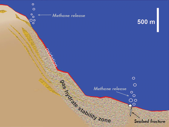 Side-view diagram showing seafloor slope and depth of gas hydrate stability zone