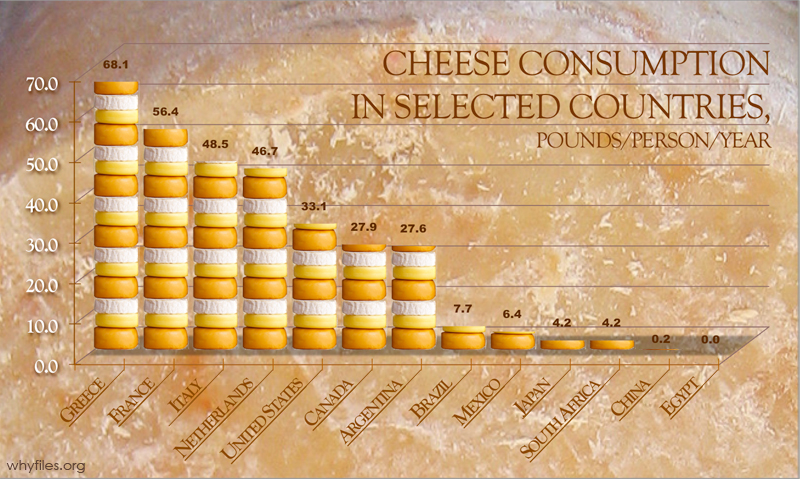 Bar chart: Greece and France have high per capita cheese consumption, China and Egypt are low