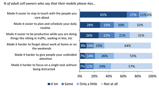 69% of adults say they're more productive while sitting in traffic and waiting in line because of their mobiles. 94% say it's easier to stay in touch with people they care about. 43% say their mobile makes it harder to focus on a task.