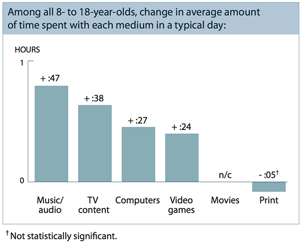 Adolescents increased their daily media minutes: listening to music +47, watching TV +38, using computers for entertainment +27.