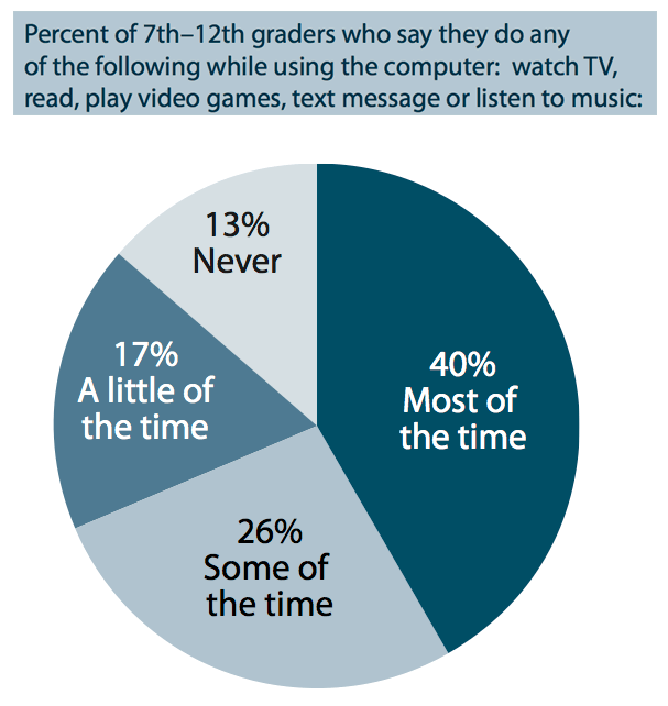 Almost half of 7th-12th graders are doing something else while using a computer. Only 13 percent say they never do anything else while using a computer.