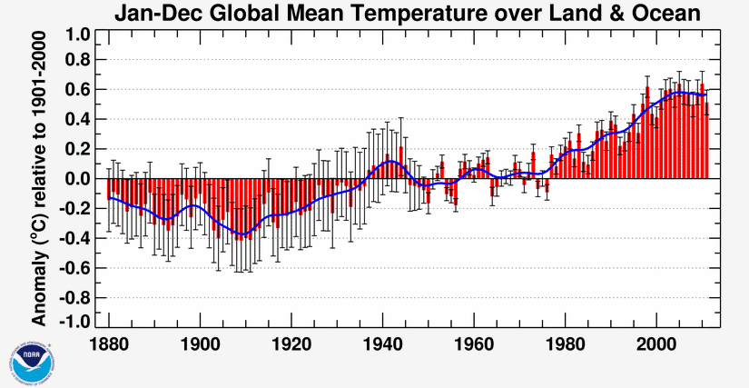 Graph showing average global temperature rising since ~1910; rising above 1901-2000 average in 1970.
