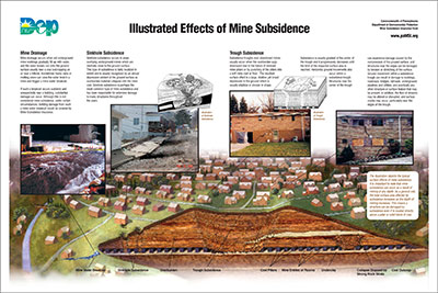 Large diagram of landscape shows different subsidence risks after mining.