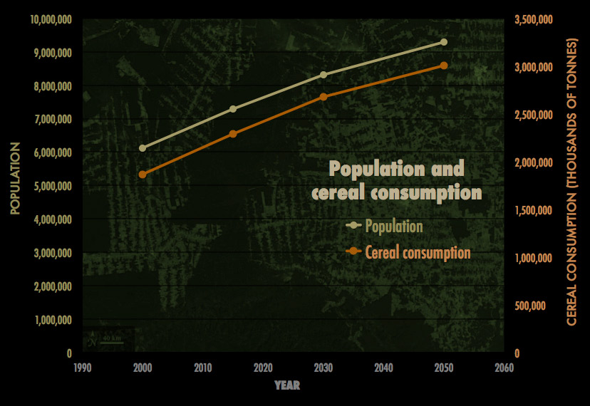 Food consumption and population increase in parallel through 2050.