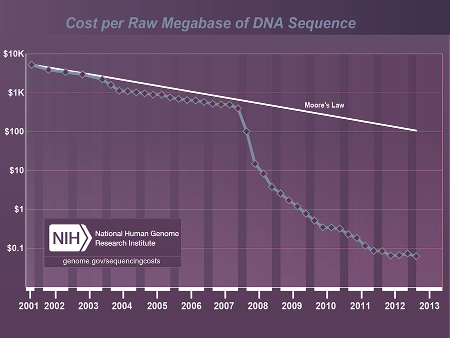 Graph shows cost of DNA sequencing decreased steadily from 2001 to 2013.