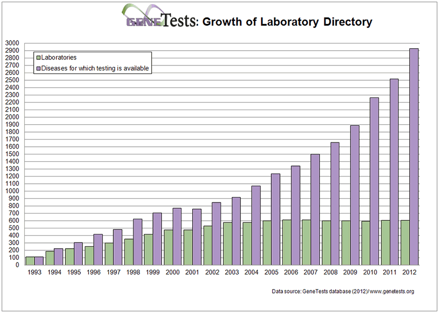 Graph shows both laboratories offering genetic testing and diseases susceptible to testing increased in last two decades.
