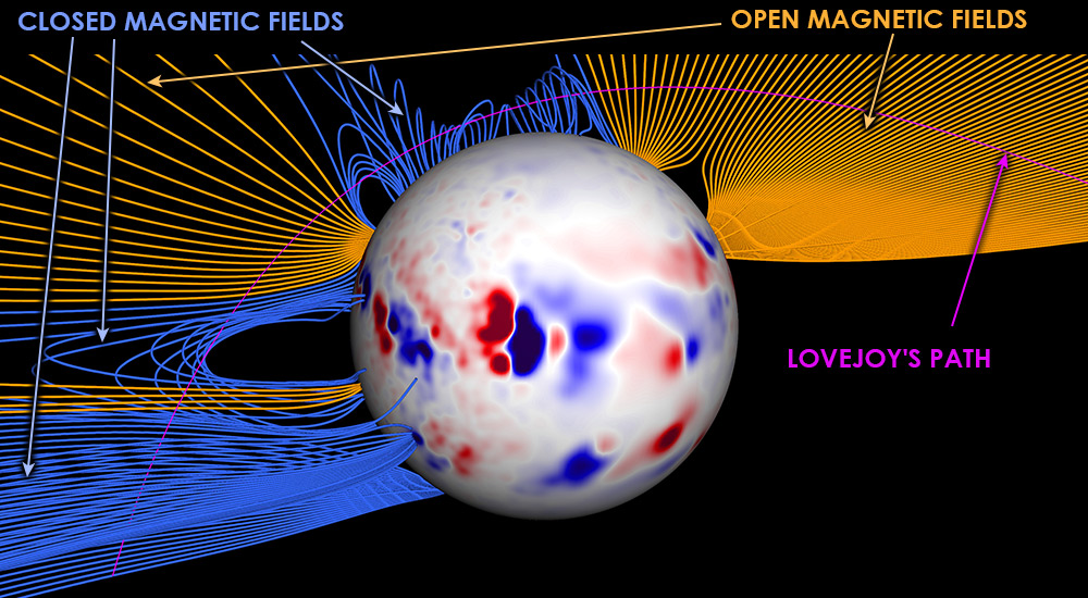 Comet passed by the Sun, crossing open and closed magnetic field lines.