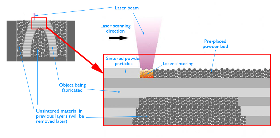 Diagram shows how selective laser sintering works: laser beam selectively fuses power layer by layer and unsintered particles are removed later.