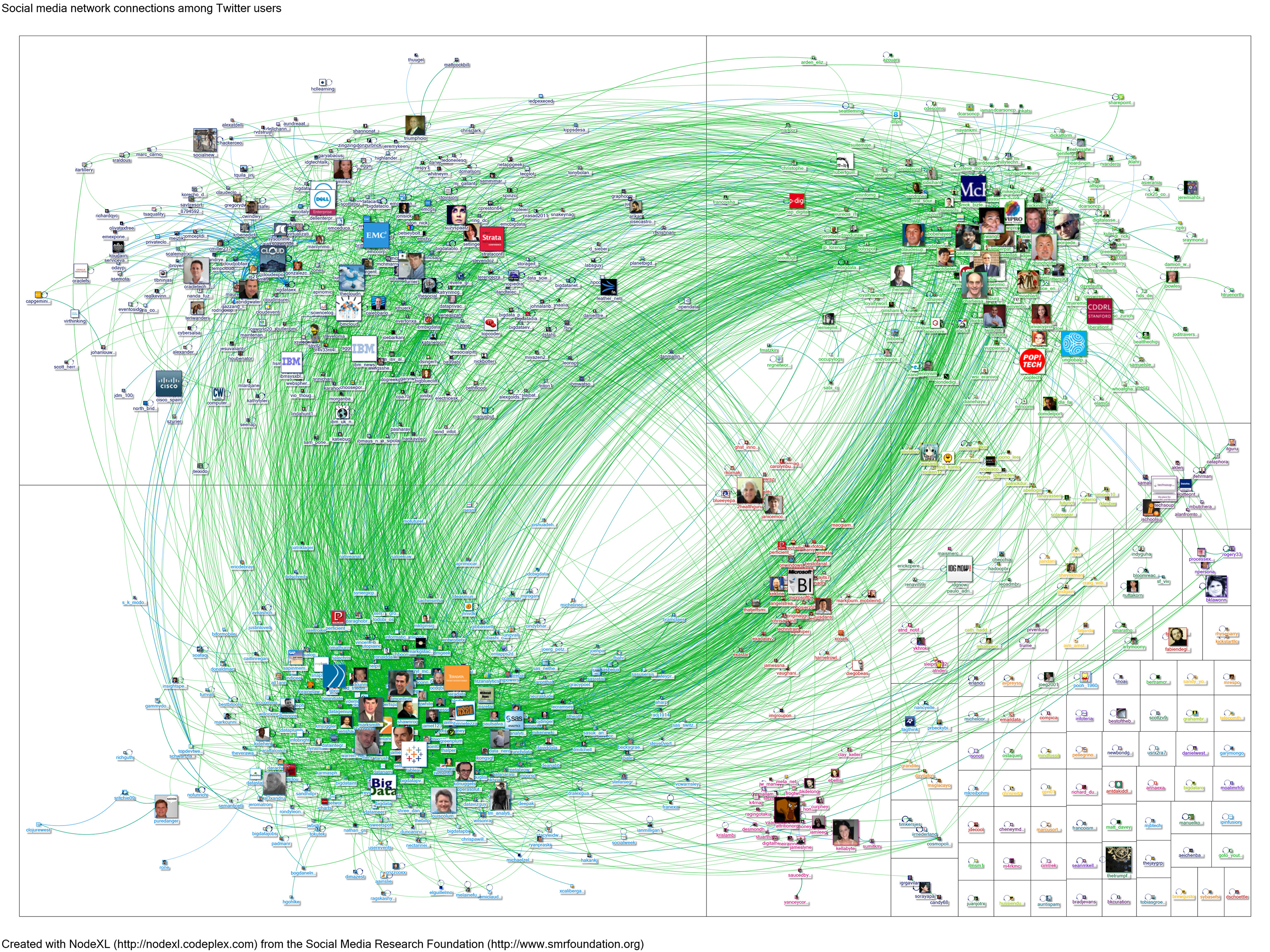 Twitter users' avatars connected via green lines form several groups