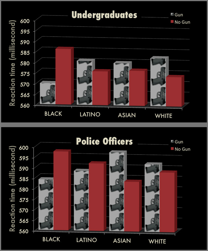Undergraduates are faster to 'shoot' armed Black than White, Latino, or Asian but slower to 'not shoot' unarmed Black than other races while police officers are faster to shoot both armed Black and Latino.