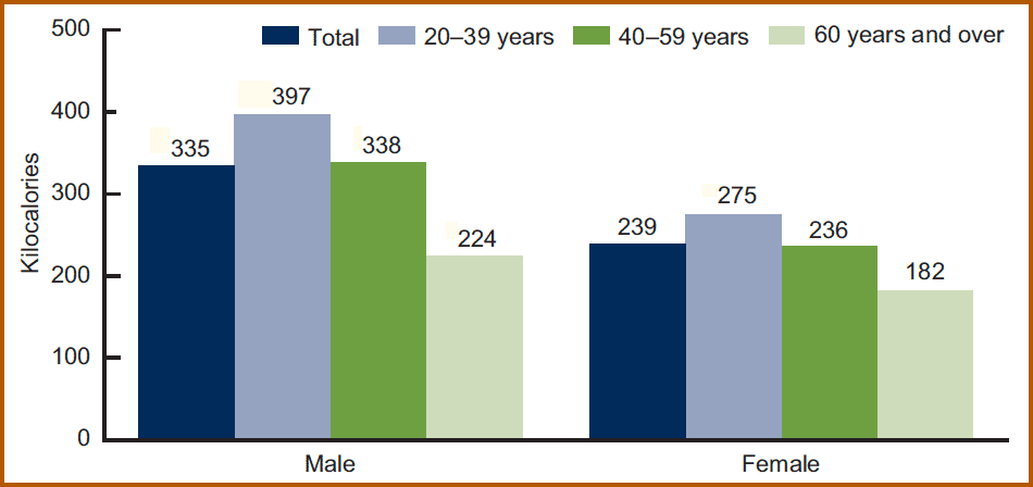 Bar chart shows men consume 335 kilocalories per day from added compared with 239 kilocalories for women. Men and women aged 20 to 39 consume the most calories, 397 and 275 respectively.