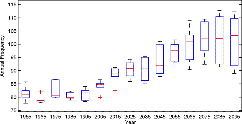Graph showing that the global annual frequency of tropical cyclones has not increased much in the last fifty years, but it is predicted to increase significantly this century.
