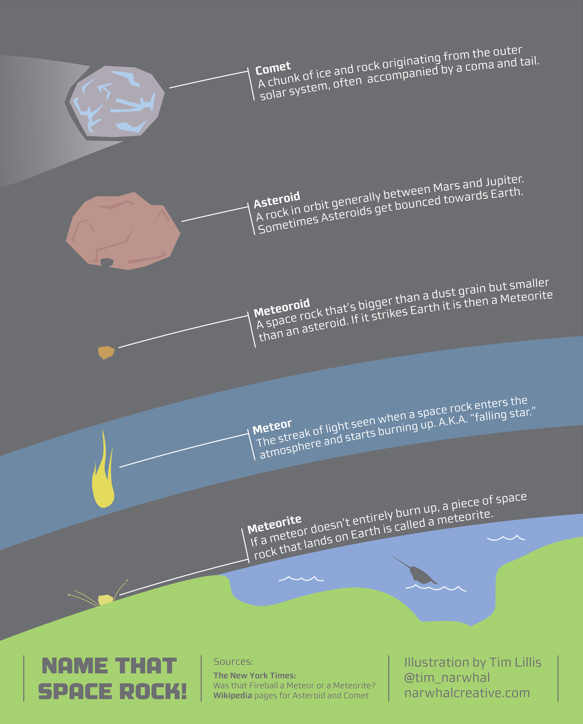 informational graphic showing difference between a comet, asteroid, meteor, meteorite....