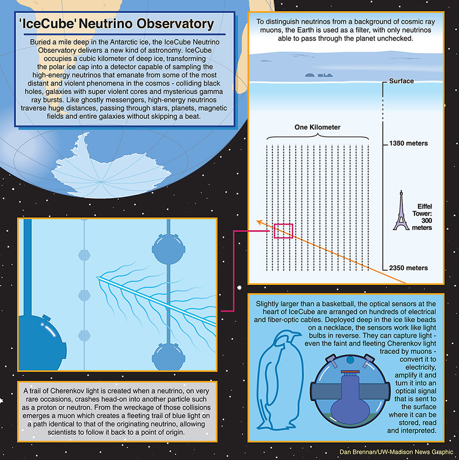 An infographic illustrating the mechanisms of the IceCube project, which uses a cubic kilometer of deep ice to capture the trails of Cherenkov light generated by neutrinos.