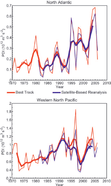 Graphs showing that PDI has increased from 1970 to 2010 in the North Atlantic. In the western North Pacific, it increased from 1970, began to decrease from 1992, and rose up again from 2000 to 2010.