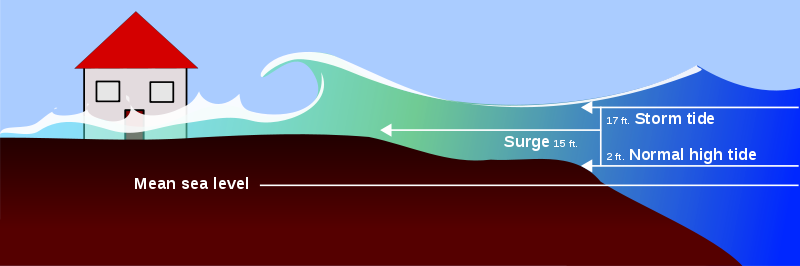 A graph illustrates a storm tide which is higher than the normal high tide, is going to flood a house on the shore.