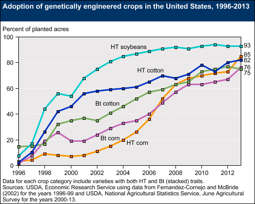 Graph showing the percentage of genetically engineered crops -- including HT soybean, cotton, corn and Bt cotton and corn -- has been increasing from 1996 to 2013
