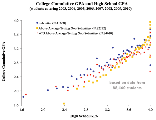 Are you a successful person that only made average grades in college?