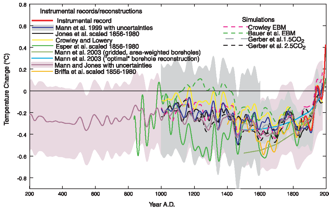 hockey_stick_real_cli.png