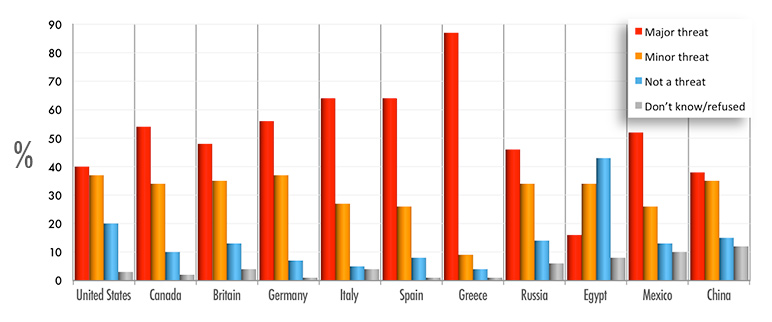 graph showing that different countries' public opinions about climate change do not match their emissions of carbon dioxide.