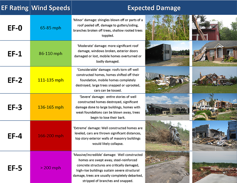 Chart shows EF numbers, description of damage, and photos corresponding to those damages. EF-1 is least amount of damage. EF-5 is most damage