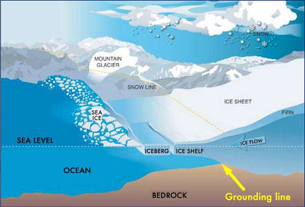 graph showing that the ice sheet constantly flows into the ocean, become ice shelf that floats upon the ocean water, and break into icebergs and sea ice.