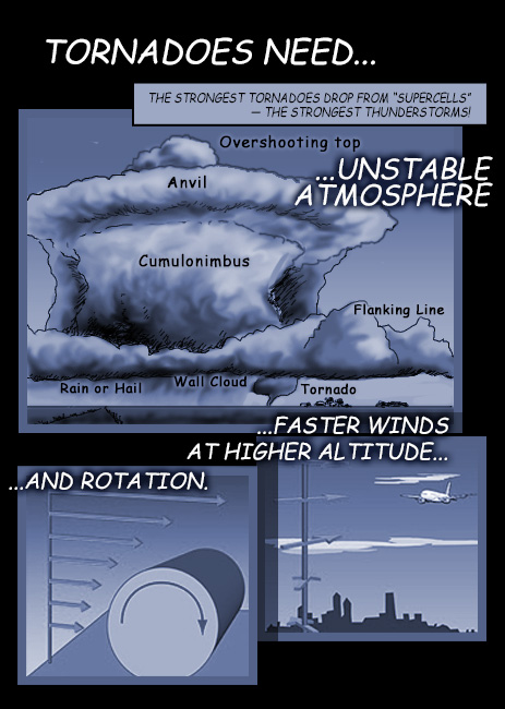 Illustration shows Tornadoes need: Unstable Atmosphere (for the supercell to develop), faster winds at higher altitude, and rotation