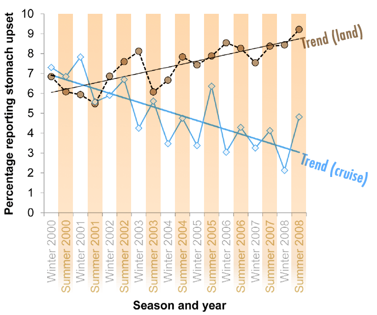 Graph shows change in reported stomach upsets from 2000 to 2008 for land- and cruise-based vacations with linear trendlines