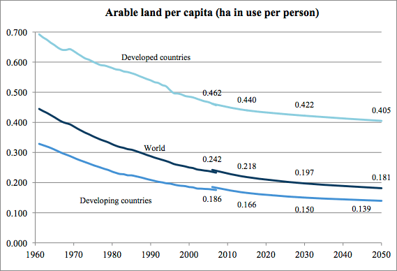Graph of usable land in hectares per person 1960 - 2050 shows rapid decrease during late 20th century and gradual decrease through the mid-21st century. Developed countries average 3 times more usable land per person as developing countries.