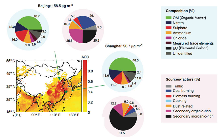 Map of China describing major pollutants and their sources as percent of the total for large cities in the east and to the north.