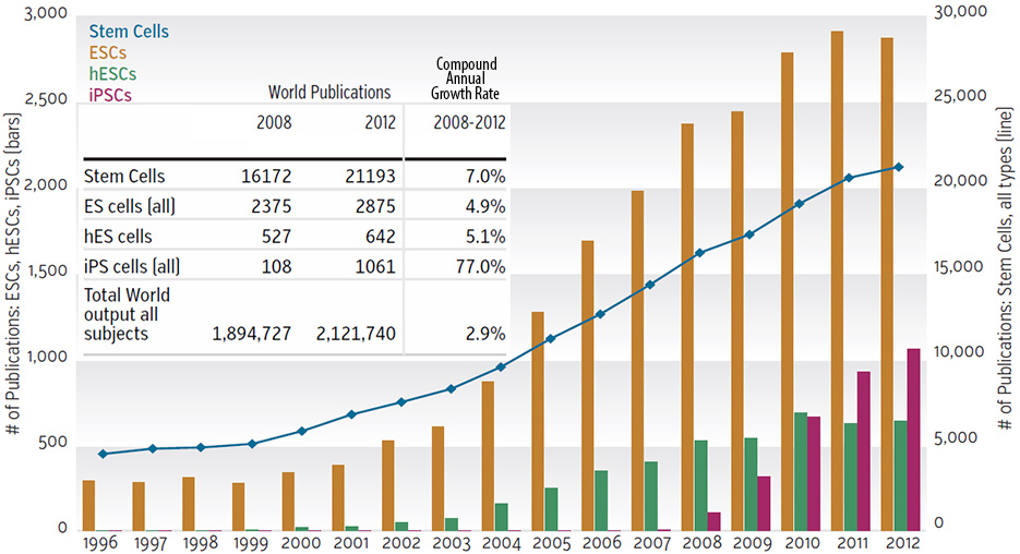 stem cell advance the why files graph of stem cell publications from 1996 to 2012 the growth was exponential in the
