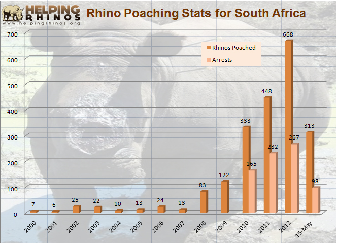 Graph of poaching trends in South Africa shows little poaching in the beginning of the 2000s, then a dramatic increase.